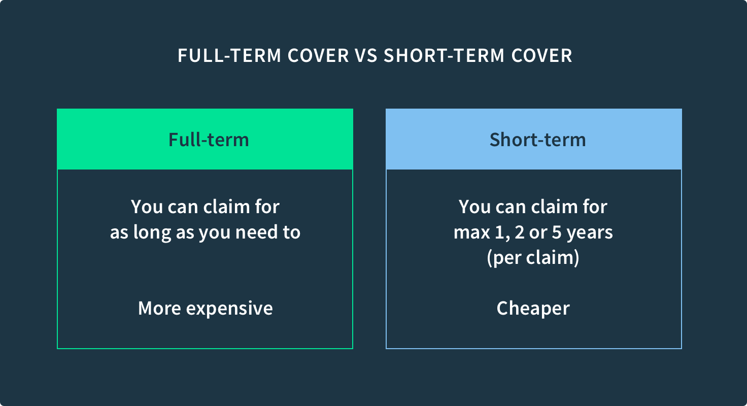 Difference between full-term and short-term income protection