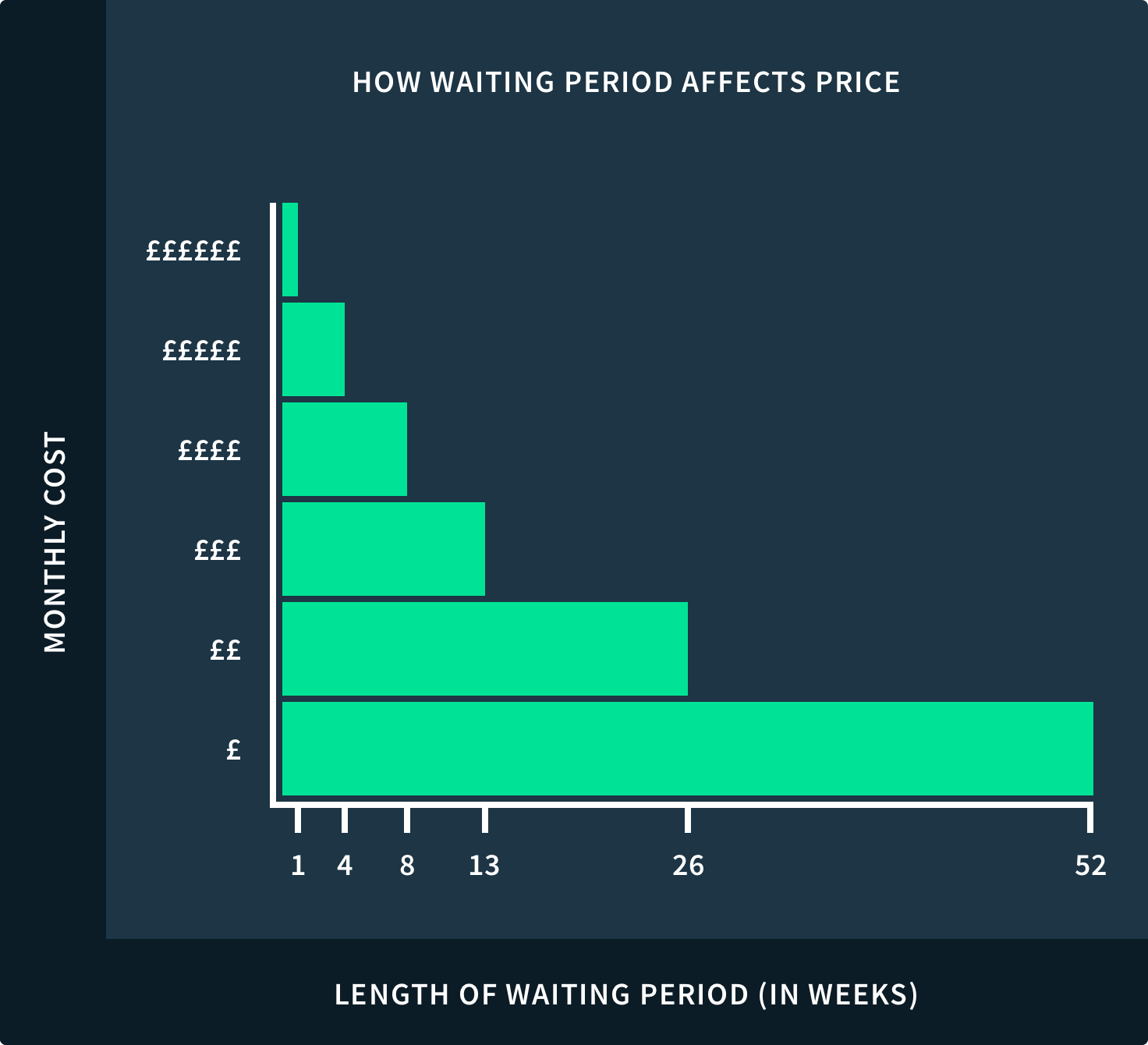 How waiting period affects price of income protection