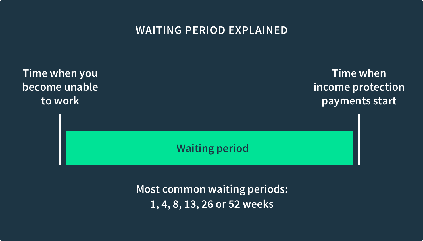 What is an income protection waiting period?